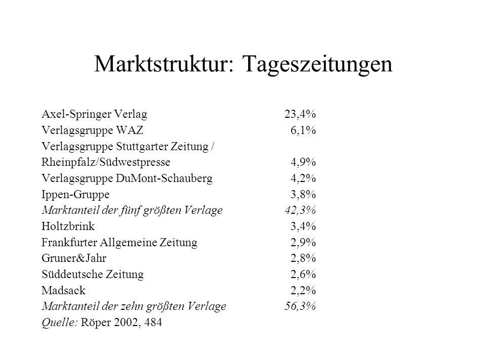 Marktstruktur: Tageszeitungen Axel Springer Verlag23,4% Verlagsgruppe WAZ 6,1% Verlagsgruppe Stuttgarter Zeitung / Rheinpfalz/Südwestpresse 4,9% Verla