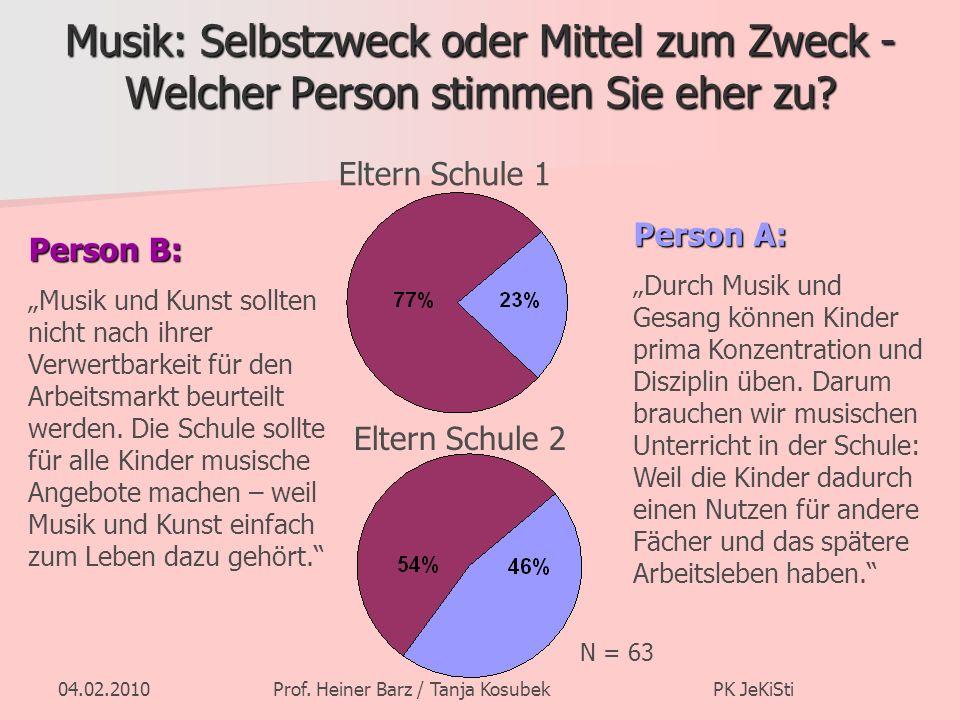 04.02.2010Prof. Heiner Barz / Tanja Kosubek PK JeKiSti Musik: Selbstzweck oder Mittel zum Zweck - Welcher Person stimmen Sie eher zu? Person A: Durch