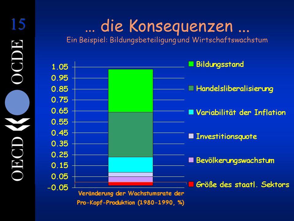 … die Konsequenzen... Ein Beispiel: Bildungsbeteiligung und Wirtschaftswachstum