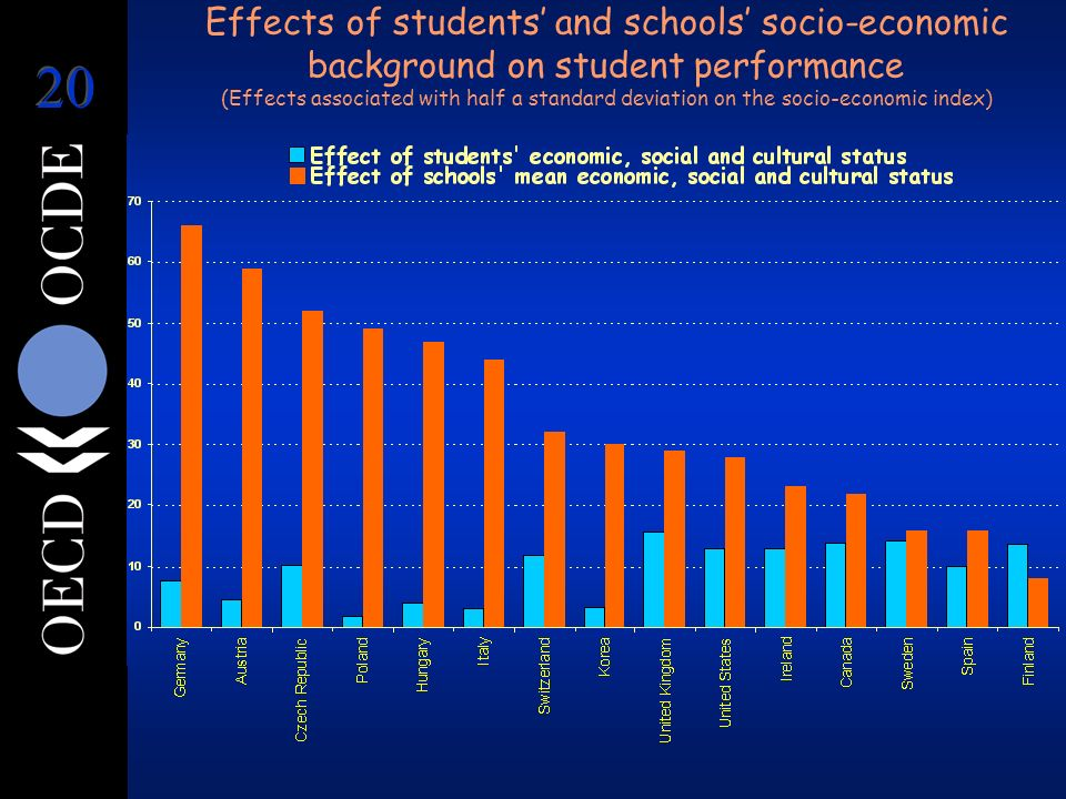 Effects of students and schools socio-economic background on student performance (Effects associated with half a standard deviation on the socio-economic index)