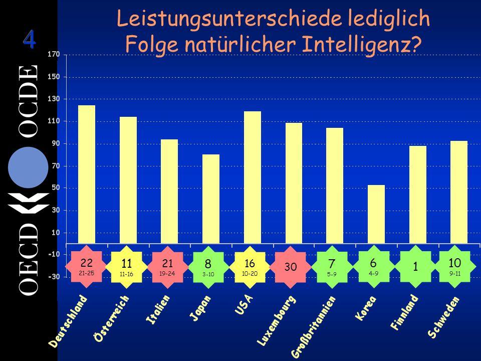 Leistungsunterschiede lediglich Folge natürlicher Intelligenz? 1 6 4-9 8 3-10 7 5-9 22 21-25 21 19-24 16 10-20 10 9-11 11 11-16 30