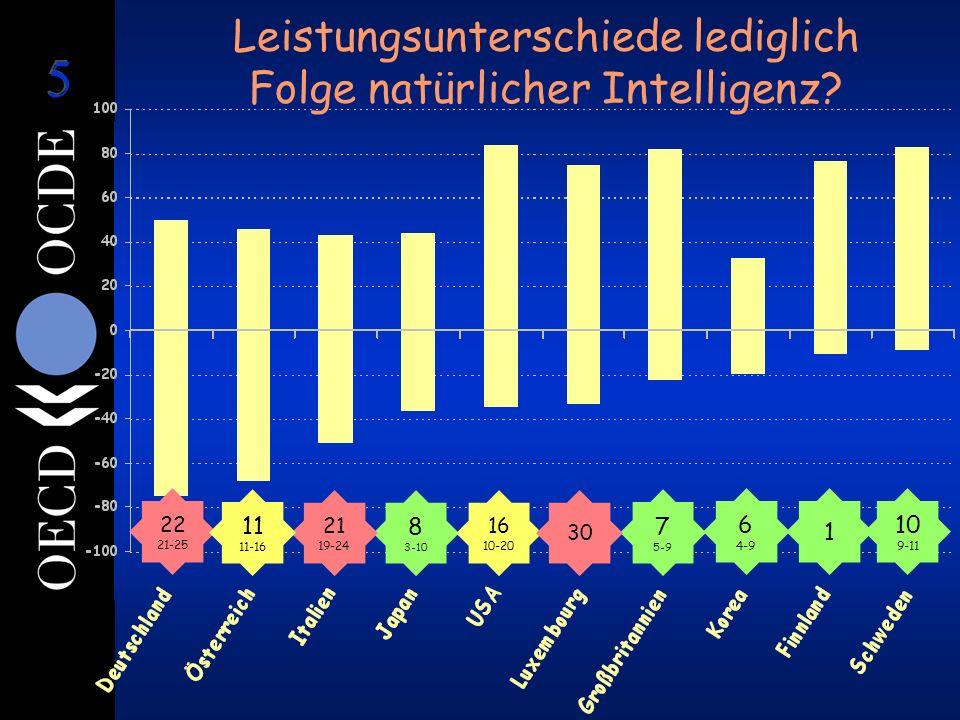 1 6 4-9 8 3-10 7 5-9 22 21-25 21 19-24 16 10-20 10 9-11 11 11-16 30 Leistungsunterschiede lediglich Folge natürlicher Intelligenz?