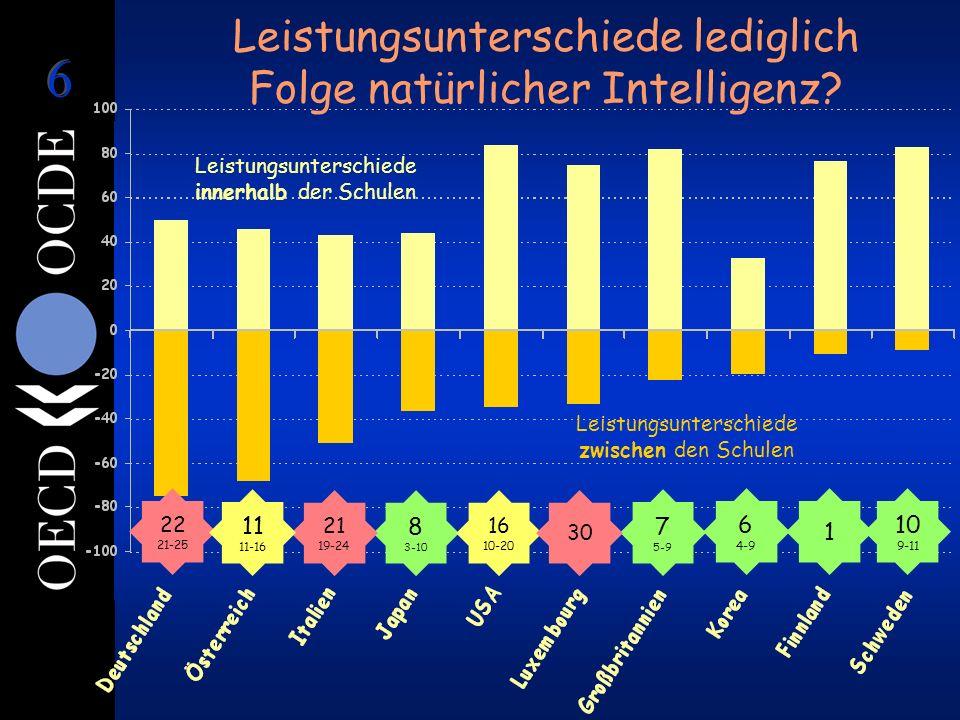 Leistungsunterschiede zwischen den Schulen Leistungsunterschiede innerhalb der Schulen 1 6 4-9 8 3-10 7 5-9 22 21-25 21 19-24 16 10-20 10 9-11 11 11-16 30 Leistungsunterschiede lediglich Folge natürlicher Intelligenz?