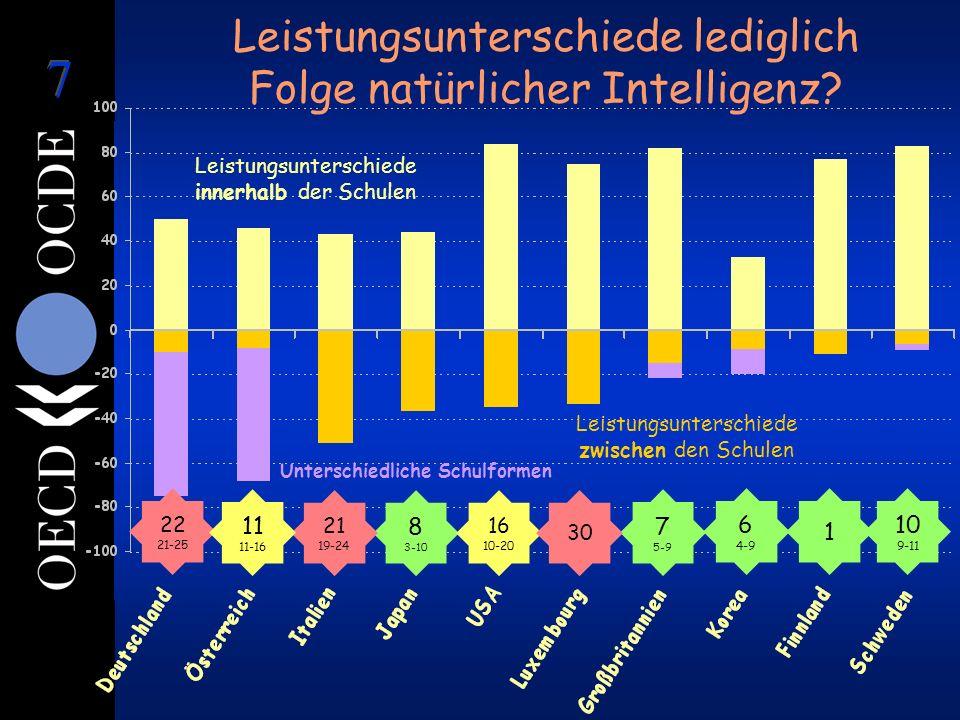 Leistungsunterschiede zwischen den Schulen Leistungsunterschiede innerhalb der Schulen Unterschiedliche Schulformen 1 6 4-9 8 3-10 7 5-9 22 21-25 21 19-24 16 10-20 10 9-11 11 11-16 30 Leistungsunterschiede lediglich Folge natürlicher Intelligenz?