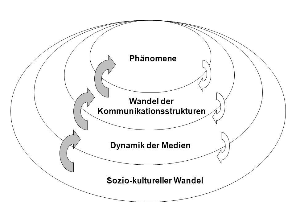 Phänomene Wandel der Kommunikationsstrukturen Dynamik der Medien Sozio-kultureller Wandel