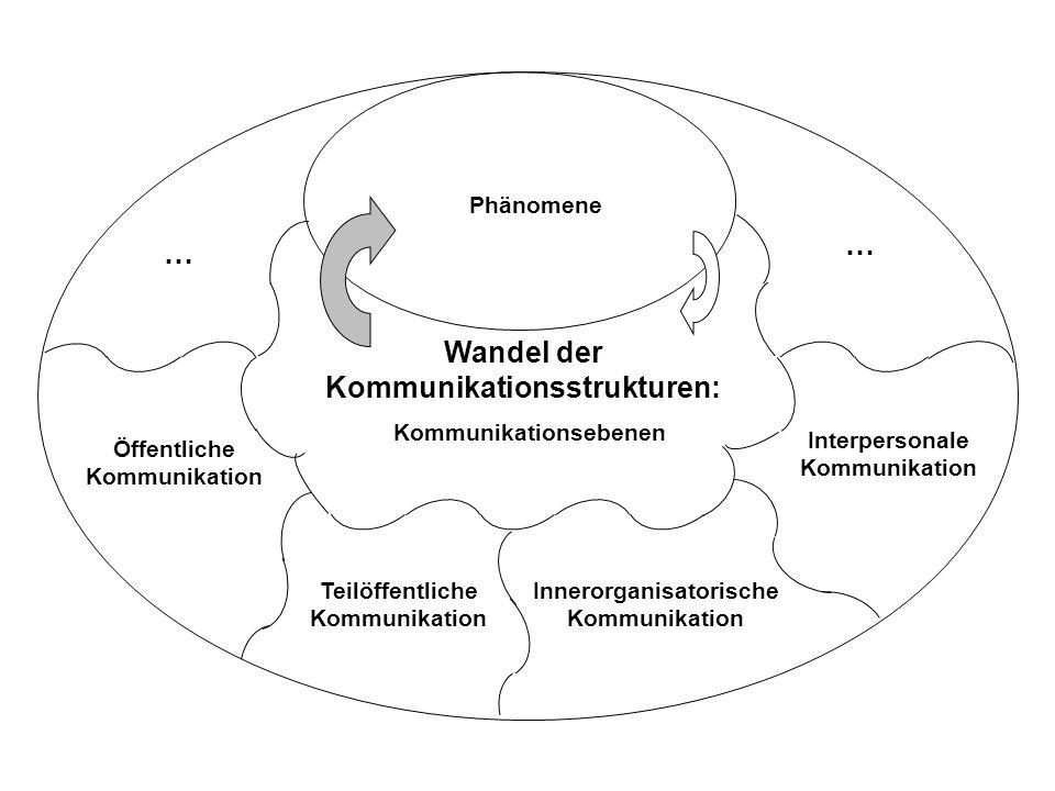 Phänomene Wandel der Kommunikationsstrukturen: … … Kommunikationsebenen Teilöffentliche Kommunikation Innerorganisatorische Kommunikation Interpersona