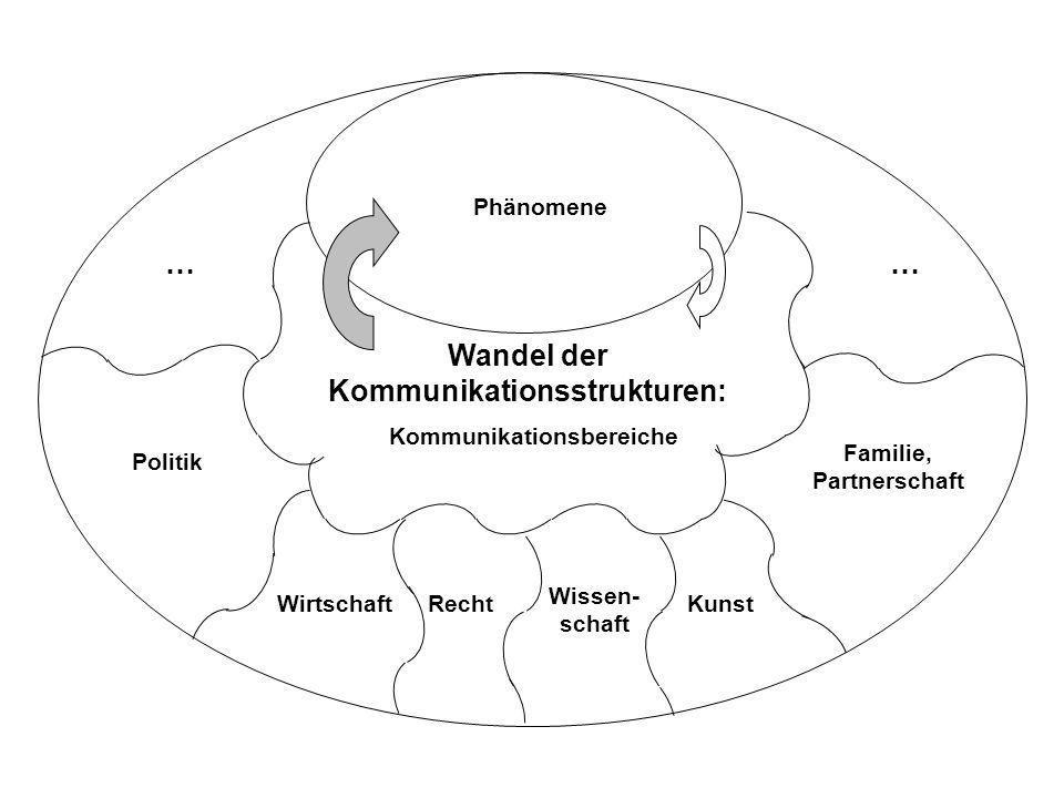 Phänomene Wandel der Kommunikationsstrukturen: … … Kommunikationsaspekte Räumlich Horizonte Sozial Netzwerke Zeitlich Rhythmen Reflexiv Qualitäts- kriterien Sachlich Themen, Positionen, Ausdrucks- formen