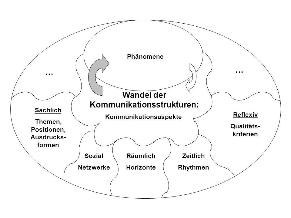 Phänomene Wandel der Kommunikationsstrukturen: … … Kommunikationsaspekte Räumlich Horizonte Sozial Netzwerke Zeitlich Rhythmen Reflexiv Qualitäts- kri