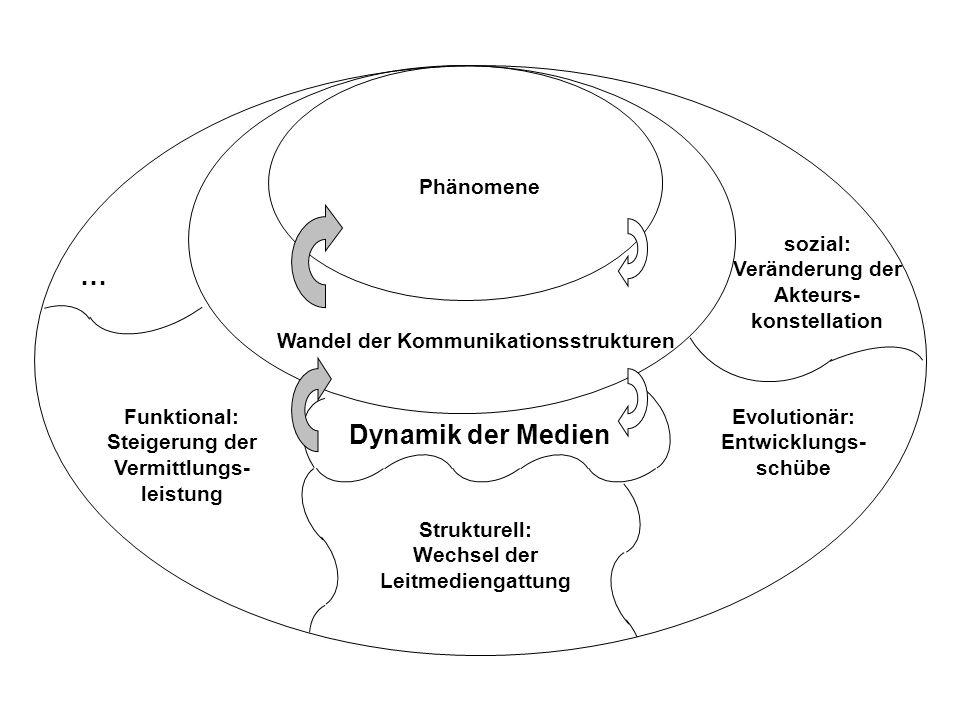 Phänomene Wandel der Kommunikationsstrukturen … sozial: Veränderung der Akteurs- konstellation Dynamik der Medien Funktional: Steigerung der Vermittlu
