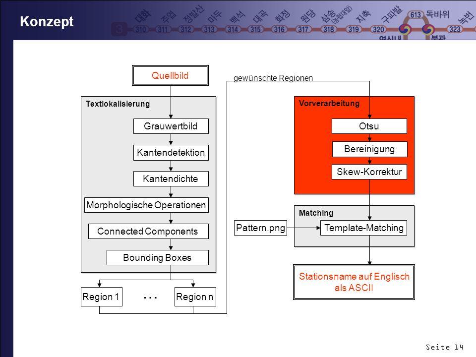 Seite 14 Konzept Vorverarbeitung Textlokalisierung Grauwertbild Kantendetektion Kantendichte Skew-Korrektur Otsu Matching Template-Matching Pattern.pn