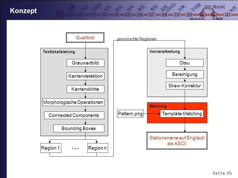 Seite 21 Konzept Vorverarbeitung Textlokalisierung Grauwertbild Kantendetektion Kantendichte Skew-Korrektur Otsu Matching Template-Matching Pattern.pn