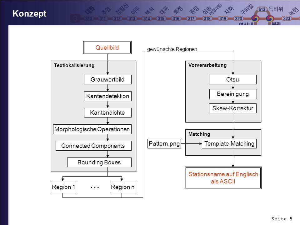 Seite 5 Konzept Vorverarbeitung Textlokalisierung Grauwertbild Kantendetektion Kantendichte Skew-Korrektur Otsu Matching Template-Matching Pattern.png