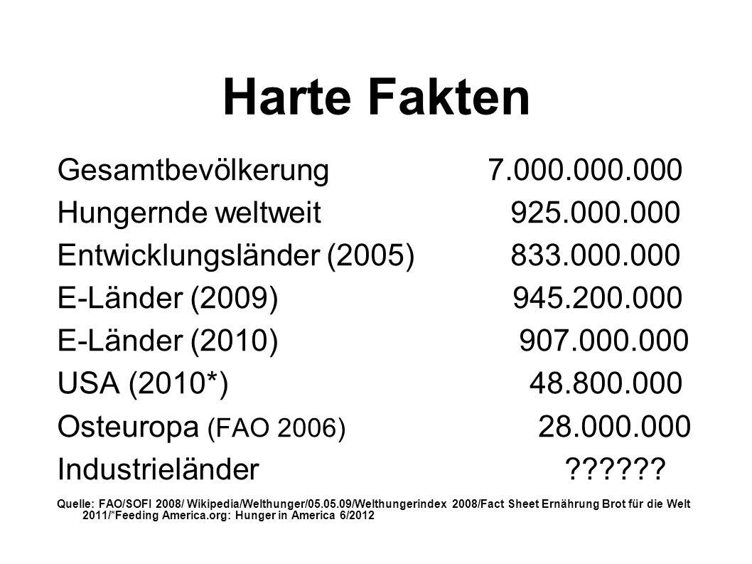 Harte Fakten Gesamtbevölkerung 7.000.000.000 Hungernde weltweit 925.000.000 Entwicklungsländer (2005) 833.000.000 E-Länder (2009) 945.200.000 E-Länder