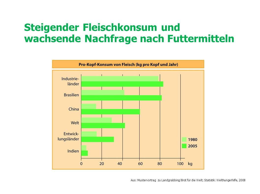 Steigender Fleischkonsum und wachsende Nachfrage nach Futtermitteln Aus: Mustervortrag zu Landgrabbing/Brot für die Welt; Statistik: Welthungerhilfe,