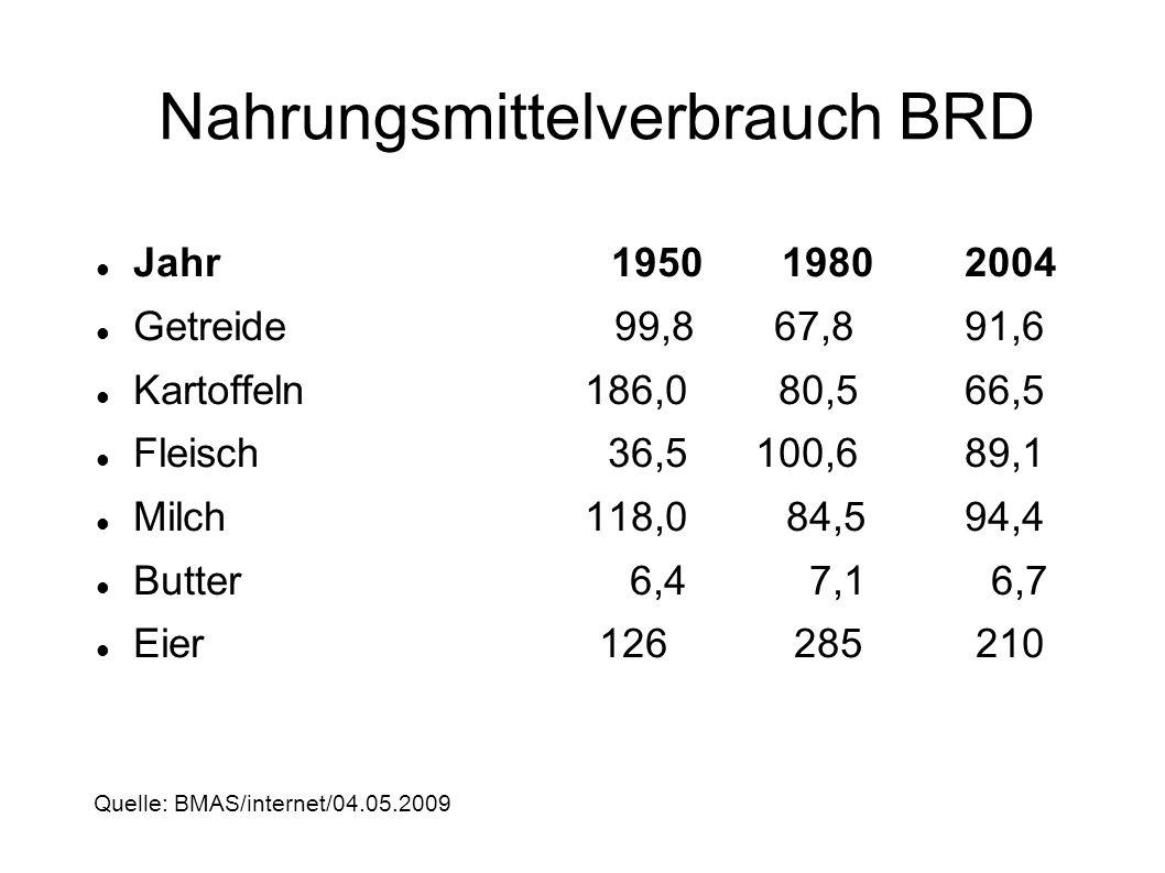 Nahrungsmittelverbrauch BRD Jahr 1950 1980 2004 Getreide 99,8 67,8 91,6 Kartoffeln186,0 80,5 66,5 Fleisch 36,5 100,6 89,1 Milch118,0 84,5 94,4 Butter