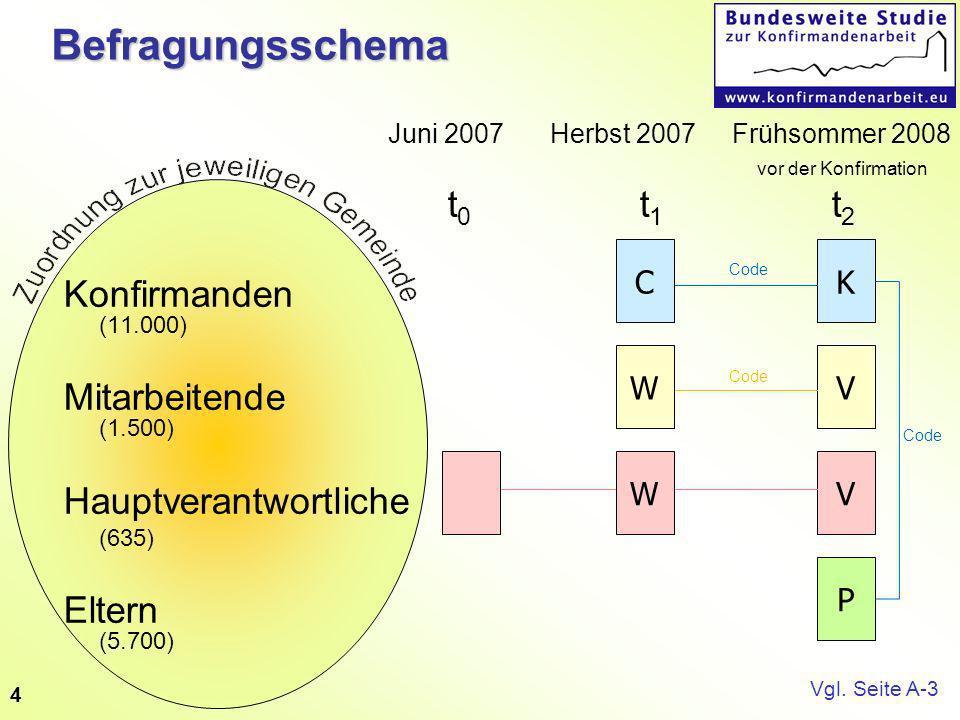 4Befragungsschema Juni 2007 Herbst 2007 Frühsommer 2008 vor der Konfirmation t 0 t 1 t 2 Konfirmanden (11.000) Mitarbeitende (1.500) Hauptverantwortliche (635) Eltern (5.700) K V V P Code W C W Vgl.