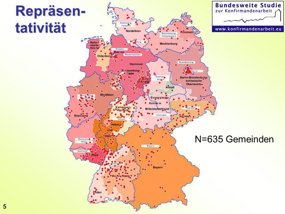 5 Repräsen- tativität N=635 Gemeinden