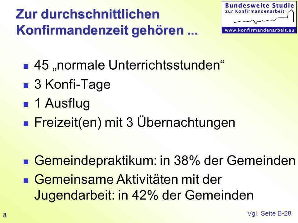 9Ehrenamtliche Stark vertreten in westlichen Landeskirchen und in Berlin 1 Ehrenamtlicher auf 10 Pfarrer in den östlichen Landeskirchen 51% der Ehrenamtlichen haben weder Schulungen für Konfirmanden- noch für Jugendarbeit besucht.