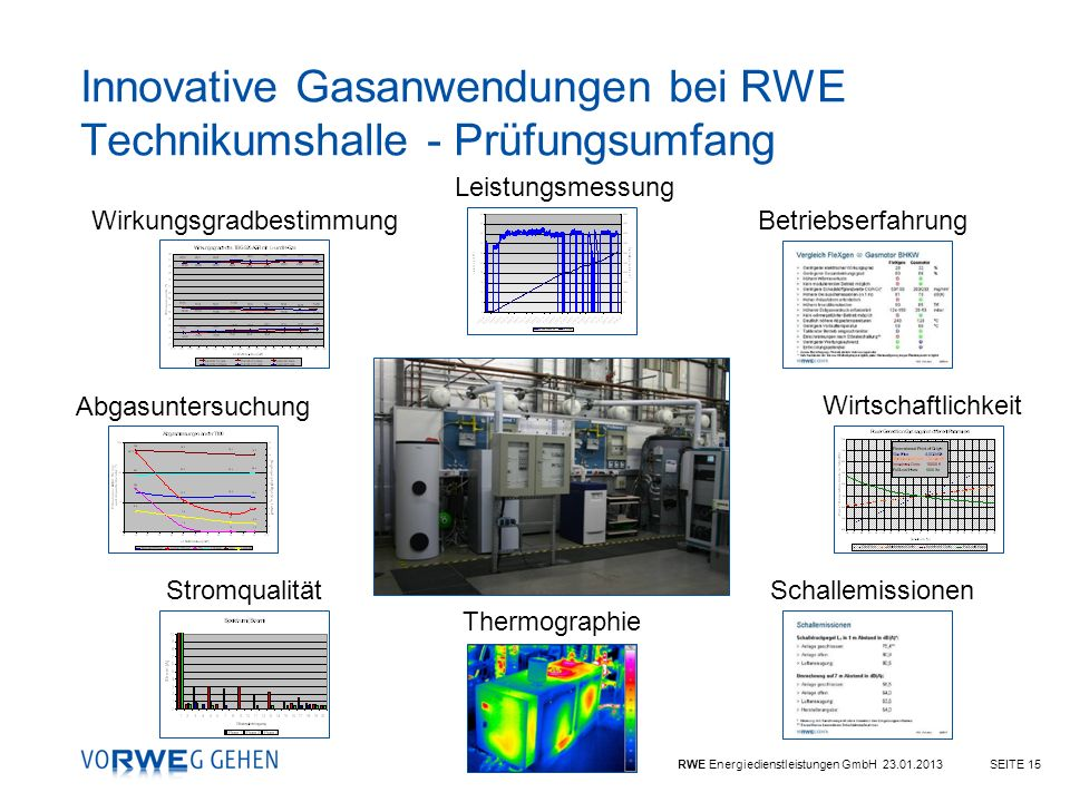 RWE Energiedienstleistungen GmbH 23.01.2013SEITE 15 Innovative Gasanwendungen bei RWE Technikumshalle - Prüfungsumfang Thermographie Stromqualität Sch