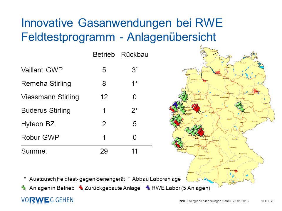 RWE Energiedienstleistungen GmbH 23.01.2013SEITE 20 Innovative Gasanwendungen bei RWE Feldtestprogramm - Anlagenübersicht *Austausch Feldtest- gegen S