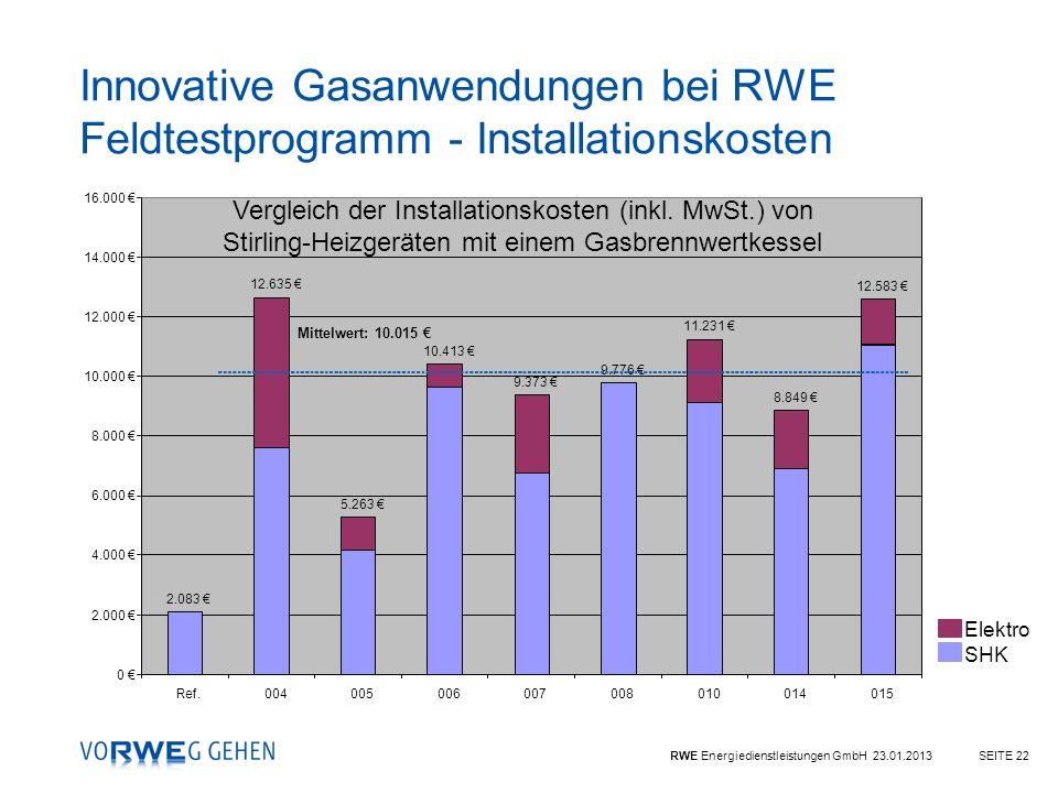 RWE Energiedienstleistungen GmbH 23.01.2013SEITE 22 Innovative Gasanwendungen bei RWE Feldtestprogramm - Installationskosten Elektro SHK 2.083 12.635