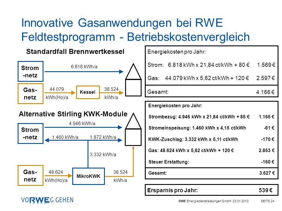 RWE Energiedienstleistungen GmbH 23.01.2013SEITE 24 Standardfall Brennwertkessel Energiekosten pro Jahr: Strom: 6.818 kWh x 21,84 ct/kWh + 80 1.569 Ga