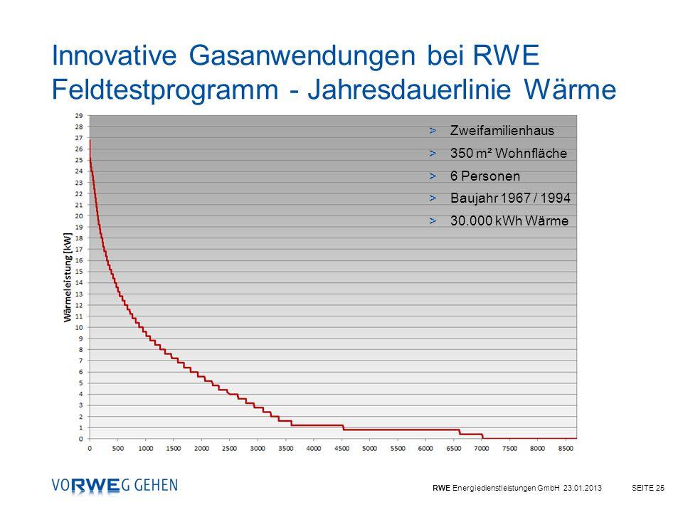 RWE Energiedienstleistungen GmbH 23.01.2013SEITE 25 Innovative Gasanwendungen bei RWE Feldtestprogramm - Jahresdauerlinie Wärme >Zweifamilienhaus >350