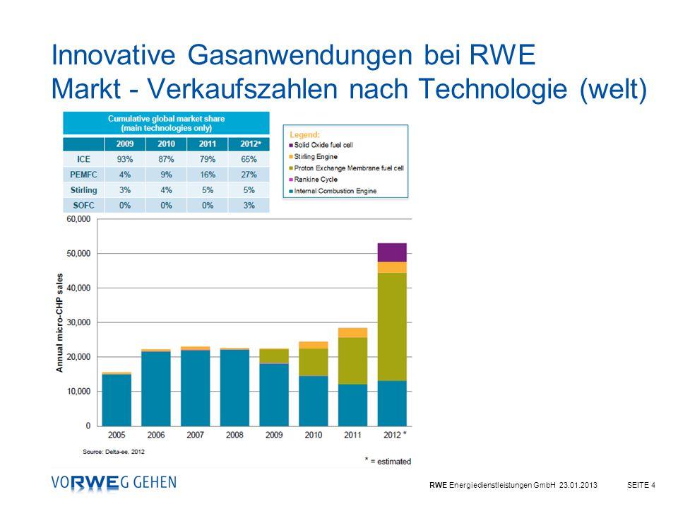 RWE Energiedienstleistungen GmbH 23.01.2013SEITE 4 Innovative Gasanwendungen bei RWE Markt - Verkaufszahlen nach Technologie (welt)
