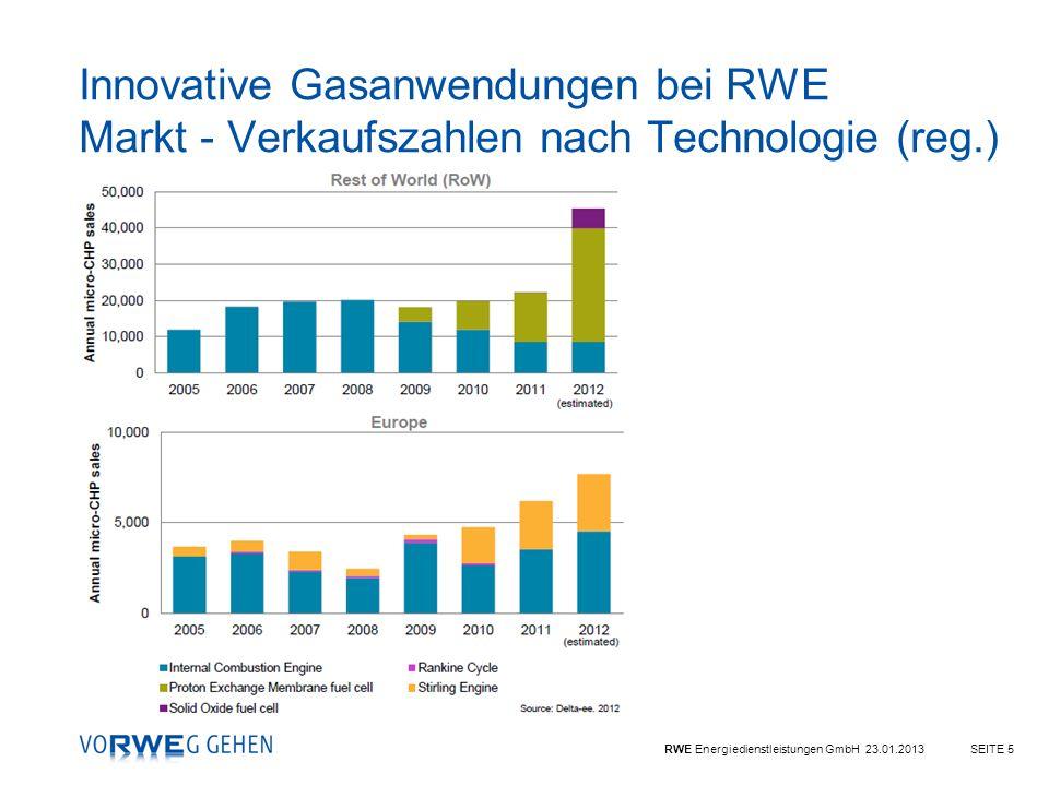 RWE Energiedienstleistungen GmbH 23.01.2013SEITE 5 Innovative Gasanwendungen bei RWE Markt - Verkaufszahlen nach Technologie (reg.)