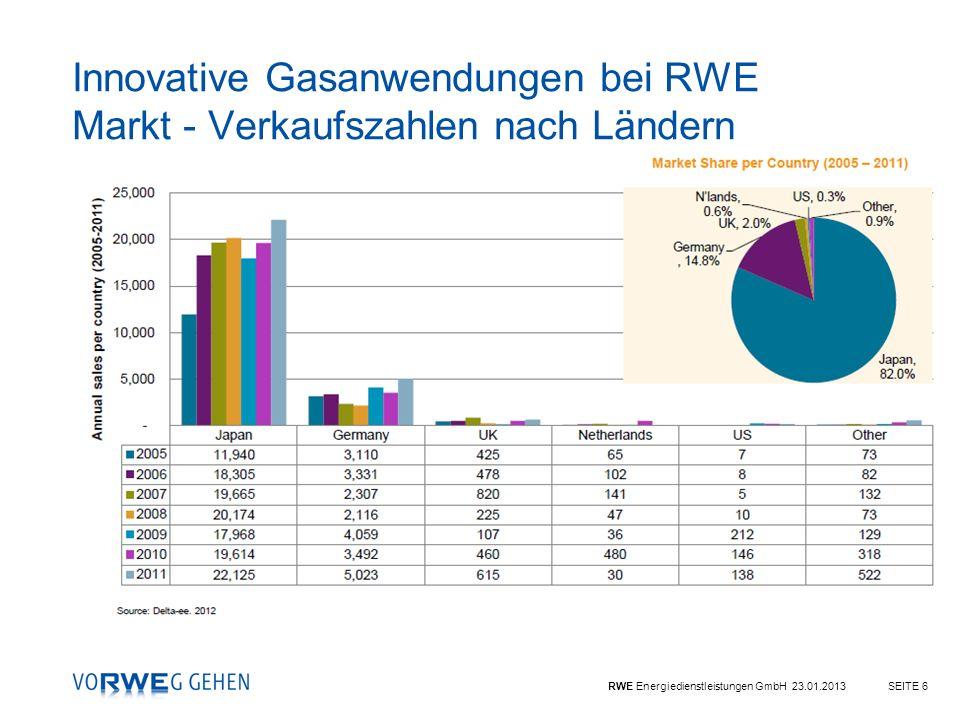 RWE Energiedienstleistungen GmbH 23.01.2013SEITE 6 Innovative Gasanwendungen bei RWE Markt - Verkaufszahlen nach Ländern