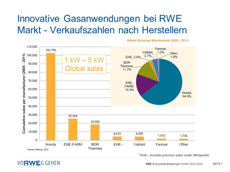 RWE Energiedienstleistungen GmbH 23.01.2013SEITE 7 Innovative Gasanwendungen bei RWE Markt - Verkaufszahlen nach Herstellern