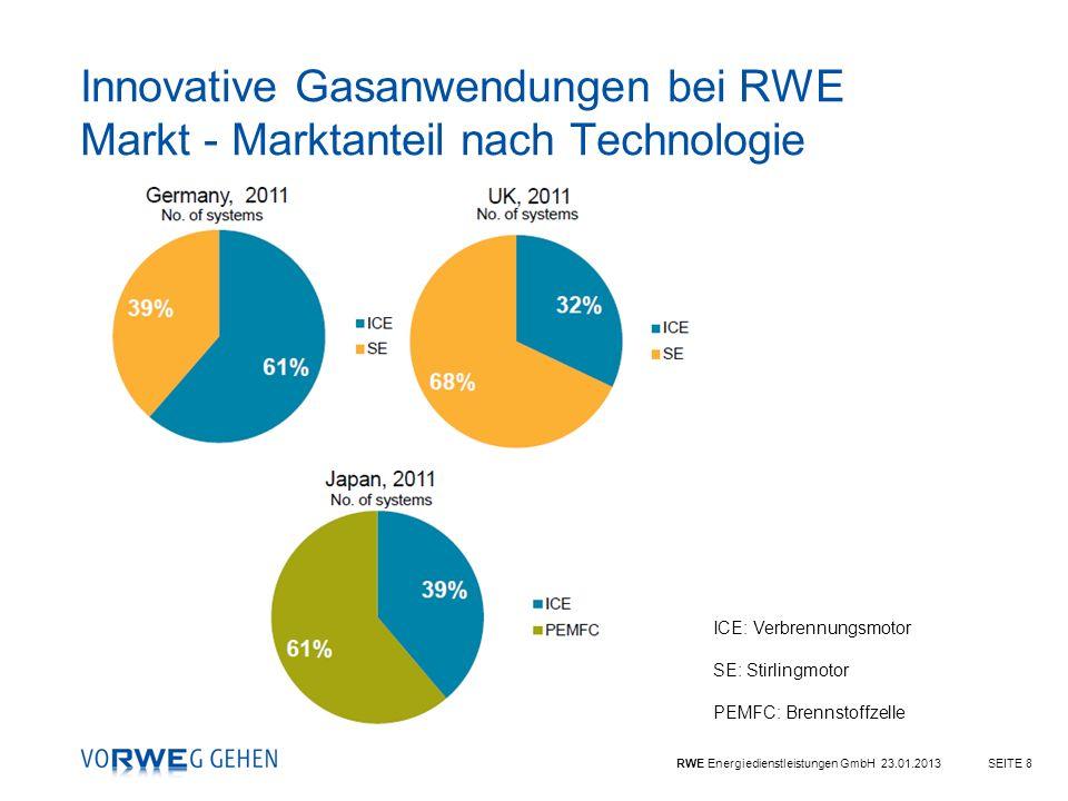 RWE Energiedienstleistungen GmbH 23.01.2013SEITE 8 Innovative Gasanwendungen bei RWE Markt - Marktanteil nach Technologie ICE: Verbrennungsmotor SE: S