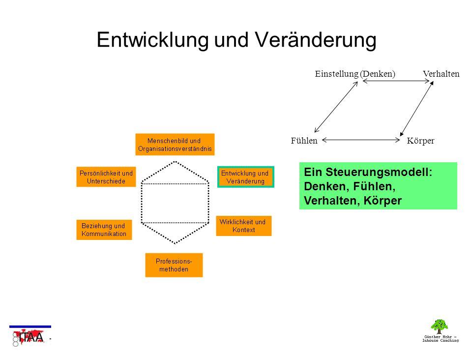 Ein Steuerungsmodell: Denken, Fühlen, Verhalten, Körper Entwicklung und Veränderung Einstellung (Denken) Fühlen Verhalten Körper