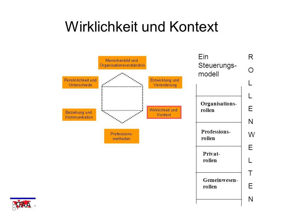 Wirklichkeit und Kontext Organisations- rollen Professions- rollen Privat- rollen Gemeinwesen- rollen ROLLENWELTENROLLENWELTEN Ein Steuerungs- modell