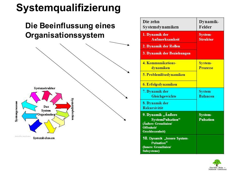 Die zehn Systemdynamiken Dynamik- Felder 1.Dynamik der Aufmerksamkeit System- Struktur 2.