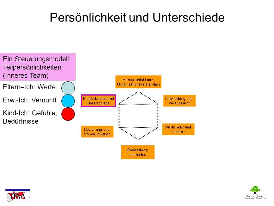 Persönlichkeit und Unterschiede Ein Steuerungsmodell: Teilpersönlichkeiten (Inneres Team) Eltern–Ich: Werte Erw.-Ich: Vernunft Kind-Ich: Gefühle, Bedürfnisse
