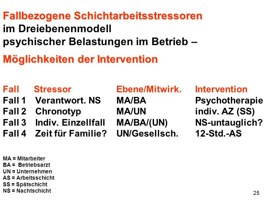 25 Fallbezogene Schichtarbeitsstressoren im Dreiebenenmodell psychischer Belastungen im Betrieb – Möglichkeiten der Intervention Fall Stressor Ebene/M