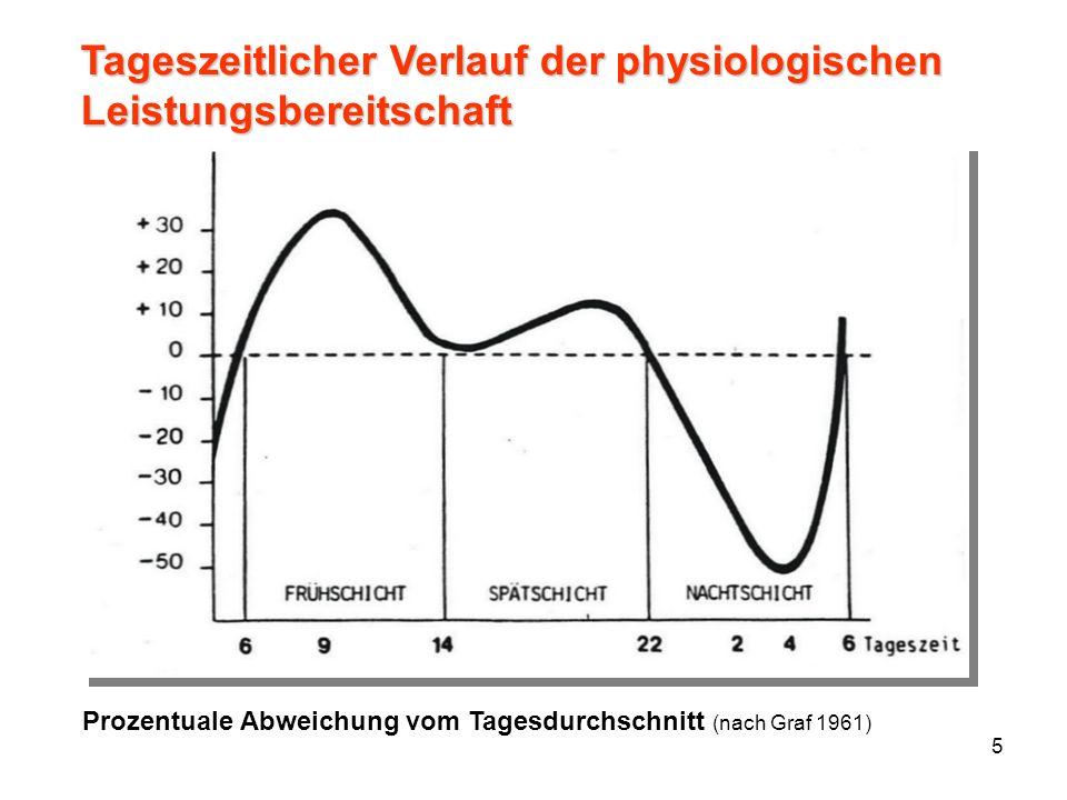 5 Prozentuale Abweichung vom Tagesdurchschnitt (nach Graf 1961) Tageszeitlicher Verlauf der physiologischen Leistungsbereitschaft