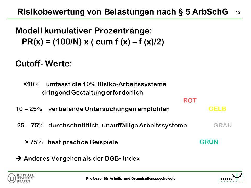 13 Professur für Arbeits- und Organisationspsychologie Modell kumulativer Prozentränge: PR(x) = (100/N) x ( cum f (x) – f (x)/2) Cutoff- Werte: <10% u