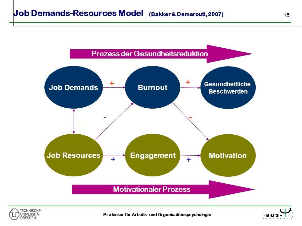15 Professur für Arbeits- und Organisationspsychologie - + + -- Job Demands-Resources Model (Bakker & Demerouti, 2007) Job Resources Job DemandsBurnou