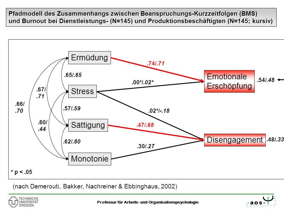 19 Professur für Arbeits- und Organisationspsychologie Pfadmodell des Zusammenhangs zwischen Beanspruchungs-Kurzzeitfolgen (BMS) und Burnout bei Diens