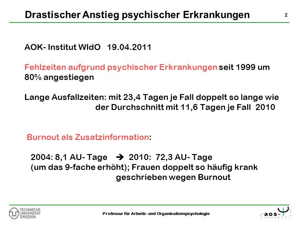 2 Professur für Arbeits- und Organisationspsychologie AOK- Institut WIdO 19.04.2011 Fehlzeiten aufgrund psychischer Erkrankungen seit 1999 um 80% ange