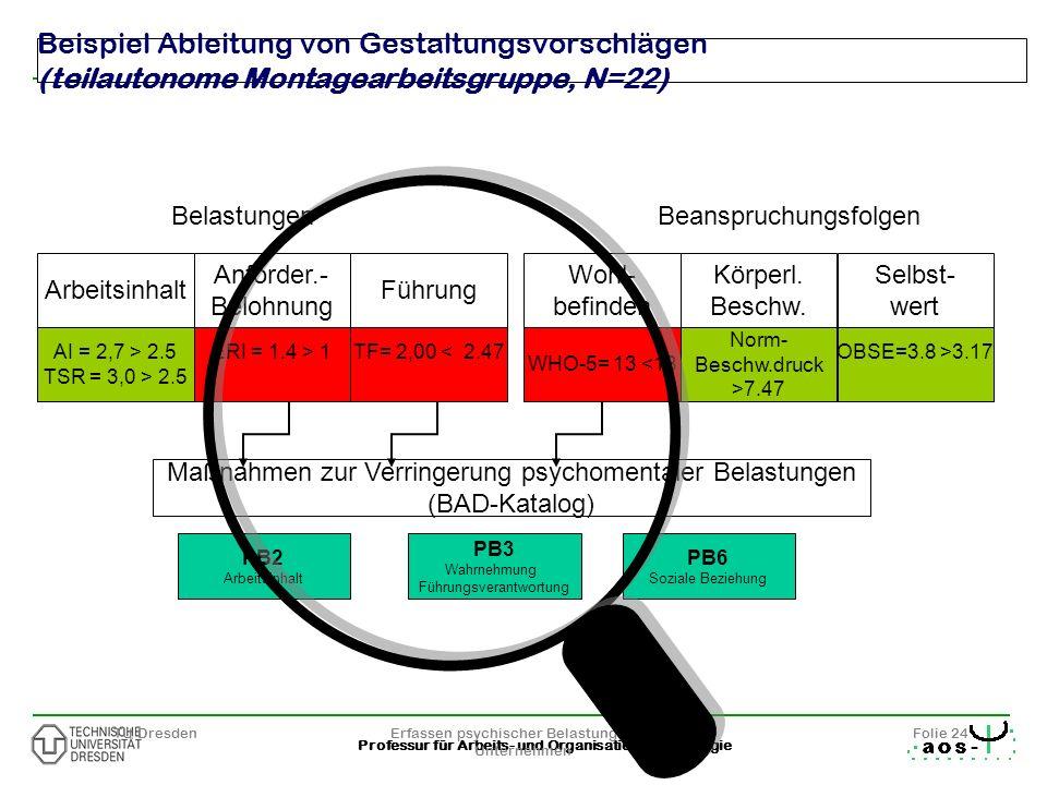 24 Professur für Arbeits- und Organisationspsychologie TU DresdenErfassen psychischer Belastungen im Unternehmen Folie 24 Beispiel Ableitung von Gesta