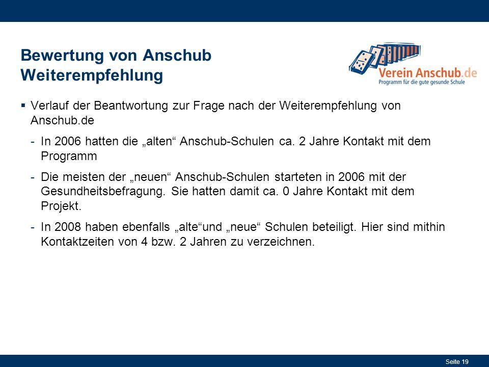 Seite 19 Bewertung von Anschub Weiterempfehlung Verlauf der Beantwortung zur Frage nach der Weiterempfehlung von Anschub.de -In 2006 hatten die alten Anschub-Schulen ca.