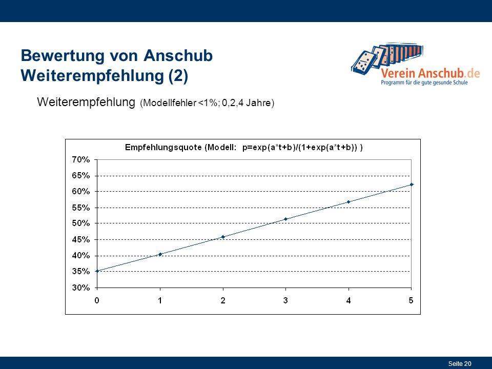 Seite 20 Bewertung von Anschub Weiterempfehlung (2) Weiterempfehlung (Modellfehler <1%; 0,2,4 Jahre)