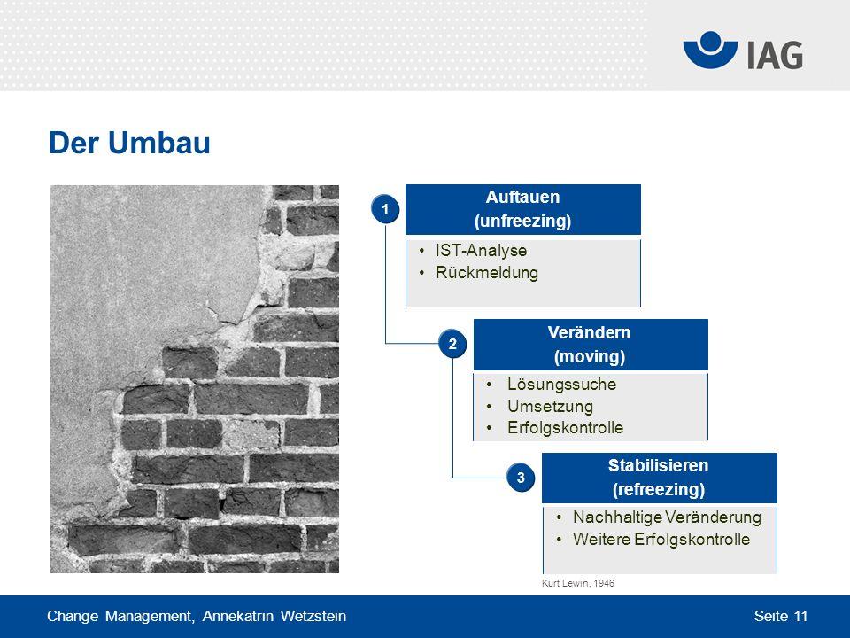 Change Management, Annekatrin Wetzstein Seite 11 Verändern (moving) Der Umbau Auftauen (unfreezing) IST-Analyse Rückmeldung Lösungssuche Umsetzung Erf