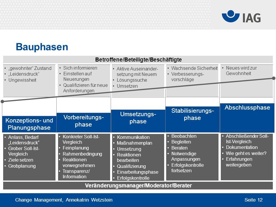 Change Management, Annekatrin Wetzstein Seite 12 Anlass, Bedarf Leidensdruck Grober Soll-Ist- Vergleich Ziele setzen Grobplanung Konkreter Soll-Ist- V