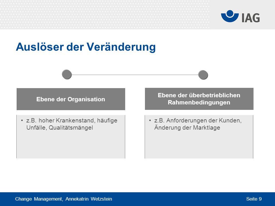 Change Management, Annekatrin Wetzstein Seite 9 Auslöser der Veränderung Ebene der überbetrieblichen Rahmenbedingungen Ebene der Organisation z.B. hoh
