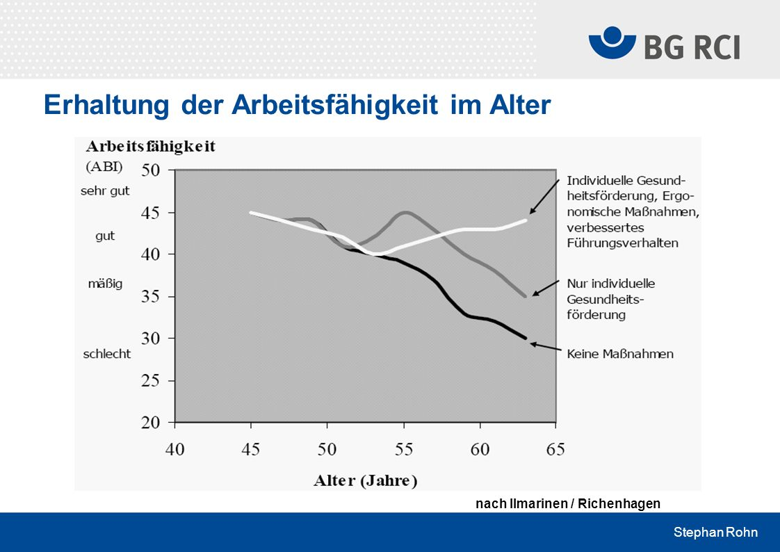 Stephan Rohn Erhaltung der Arbeitsfähigkeit im Alter nach Ilmarinen / Richenhagen