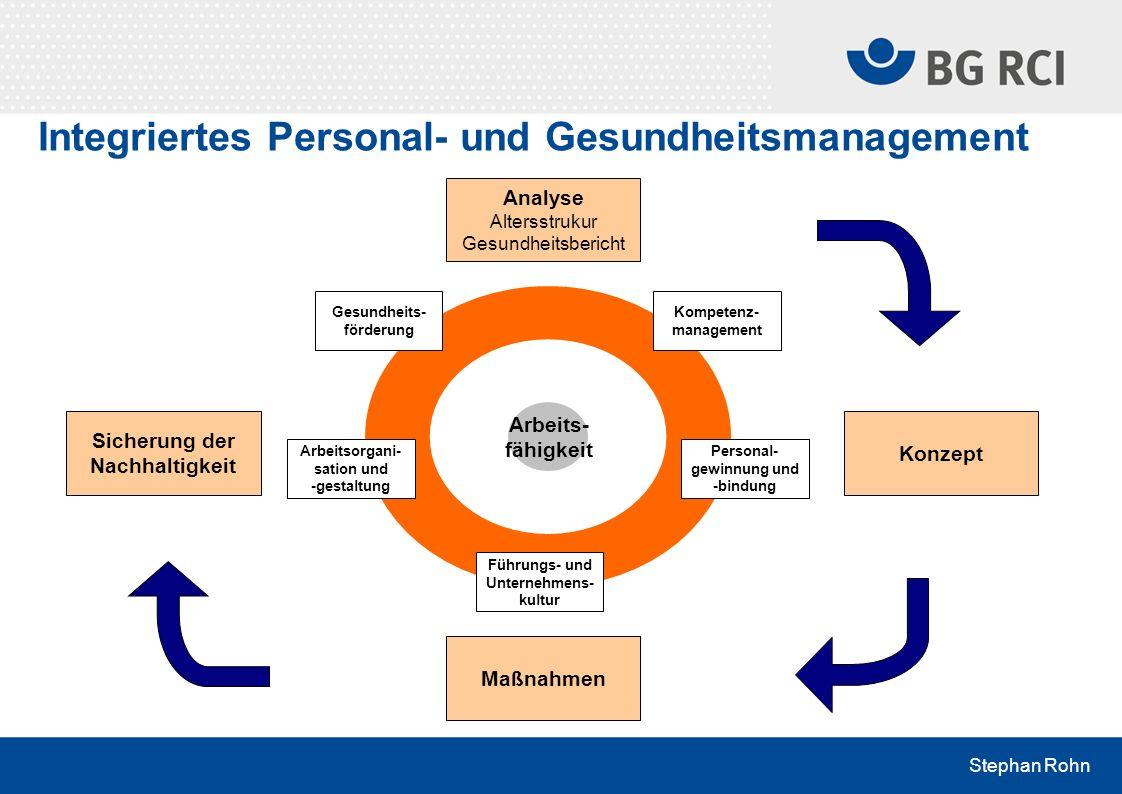 Stephan Rohn Integriertes Personal- und Gesundheitsmanagement Arbeits- fähigkeit Gesundheits- förderung Arbeitsorgani- sation und -gestaltung Führungs